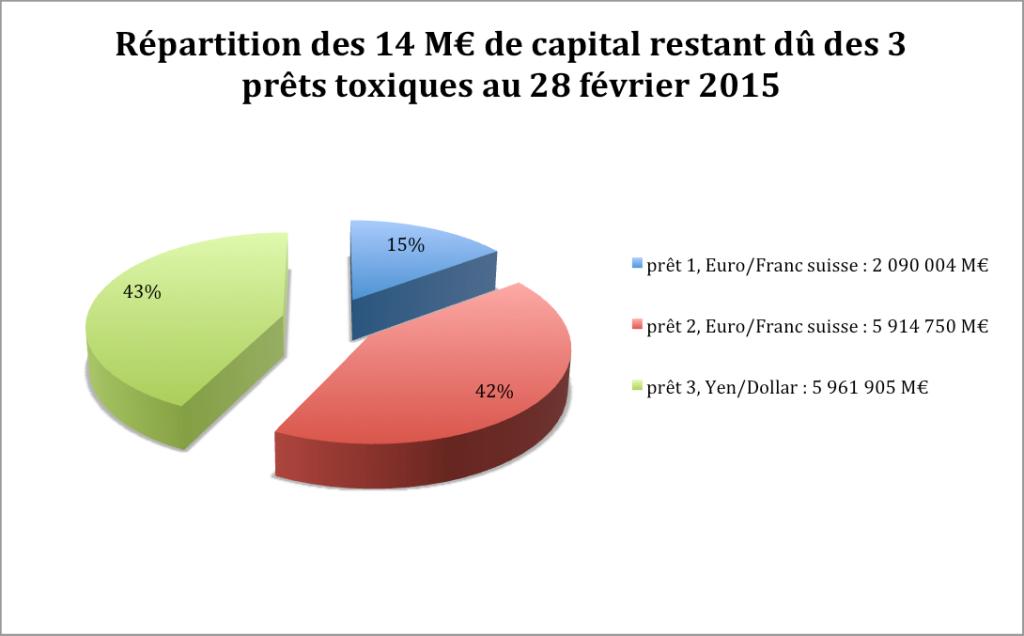 Répartition CRD toxiques 2015