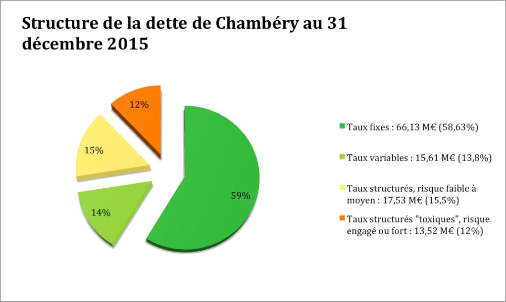 Structure de la dette de Chy 31-12-2015
